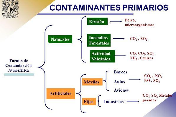 Causas de la contaminación atmosférica