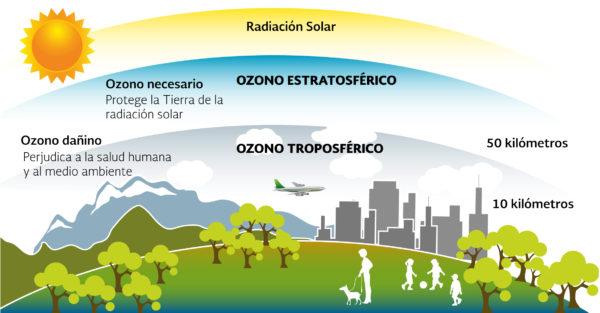 Consecuencias de la contaminación atmosférica