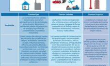 Fuentes de contaminación atmosférica