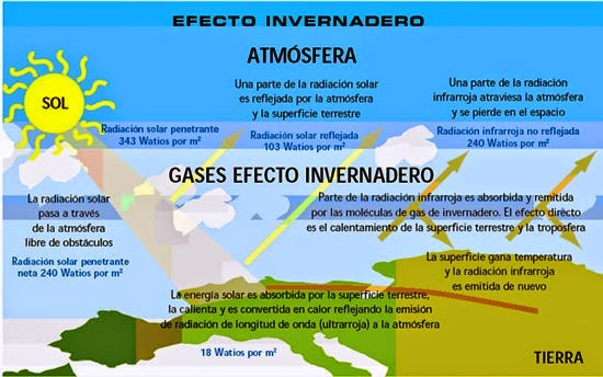 ¿En qué consiste el efecto invernadero?
