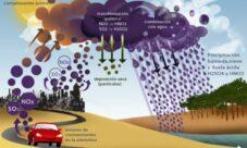 ¿Qué es la lluvia ácida?