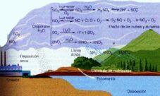 ¿Por qué reacción química se da la lluvia ácida?
