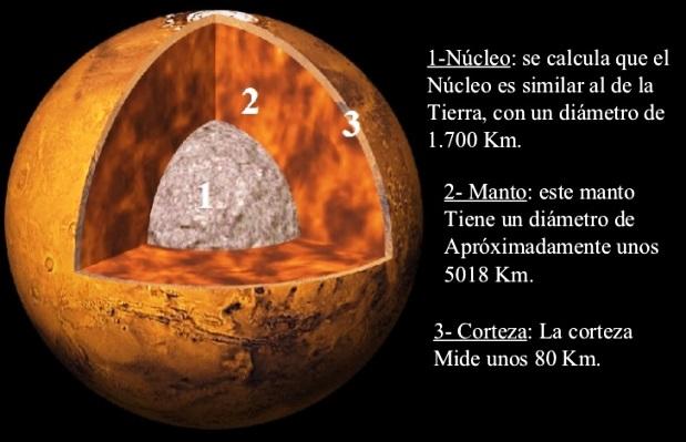 Estructura interna del planeta Marte