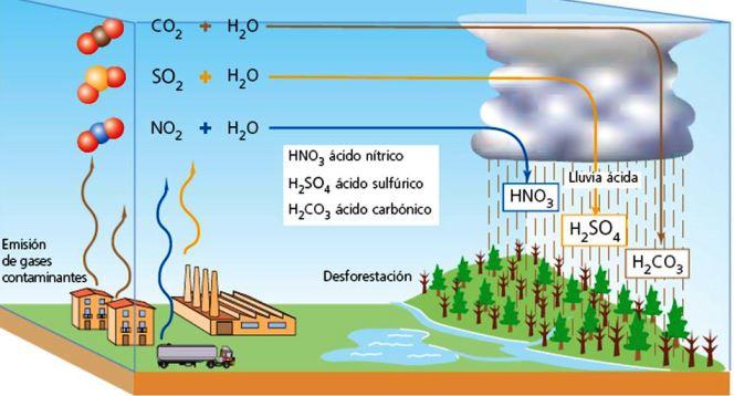 Gases que provocan la lluvia ácida