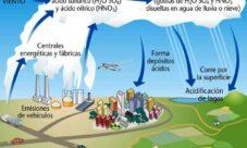 ¿Qué es lo que provoca la lluvia ácida?