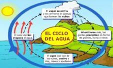 ¿Por qué el ciclo del agua es un ciclo cerrado?