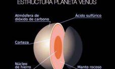 Estructura interna y externa del planeta venus