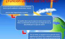 ¿Cuál es la función de la capa de ozono?