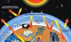 Relación entre la capa de ozono y el efecto invernadero