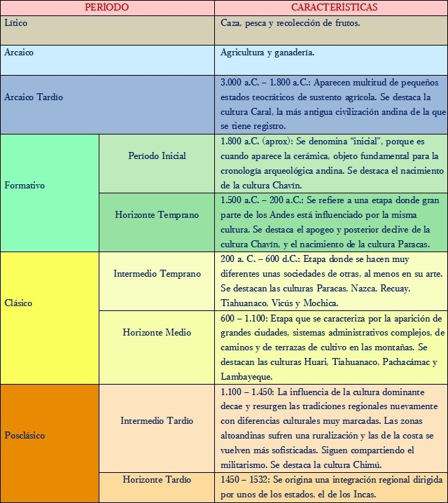 Características de la cultura inca