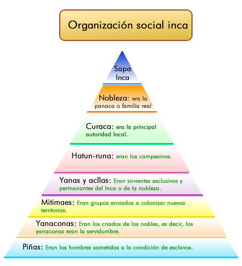 Organización social de los Incas