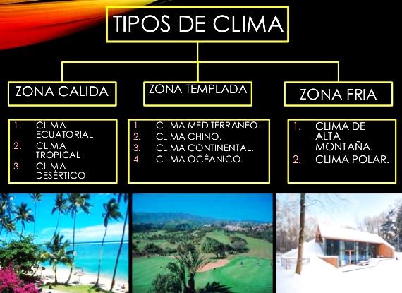 ¿Cuántos tipos de clima hay?