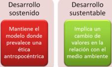 Diferencia entre desarrollo sustentable y sostenible