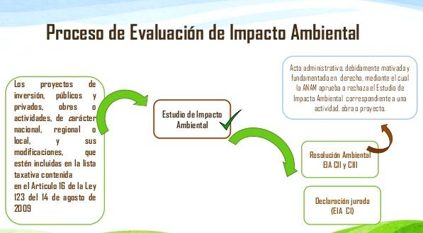 ¿Qué es la Evaluación del Impacto Ambiental?