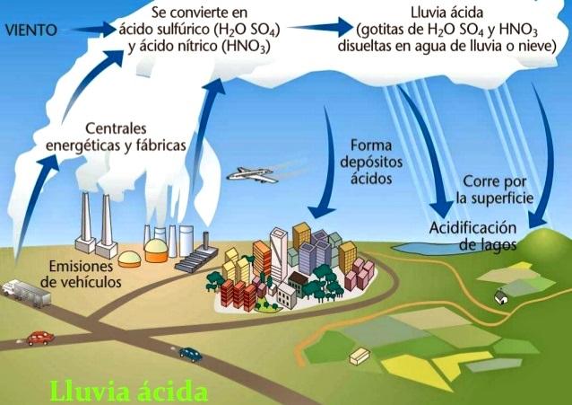 Imágenes de impacto ambiental