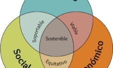 Pilares del desarrollo sustentable