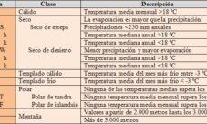 Tipos de clima, según Köppen
