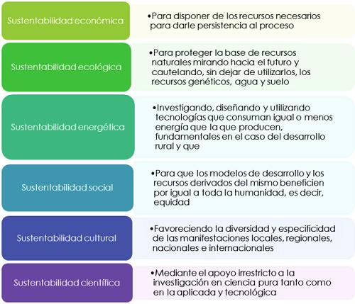 Tipos de desarrollo sustentable