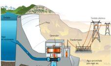 ¿Cómo funciona la energía hidráulica?