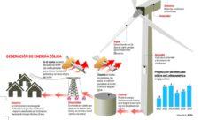 Cómo se produce la energía eólica