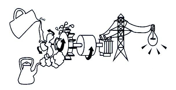 ¿Cómo se produce la energía hidráulica?