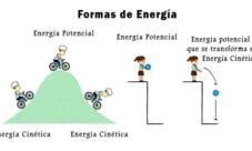 Diferencia entre energía cinética y potencial