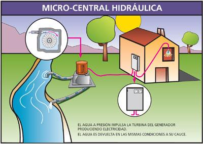 Ejemplos de energía hidráulica