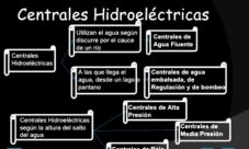 Tipos de energía hidráulica
